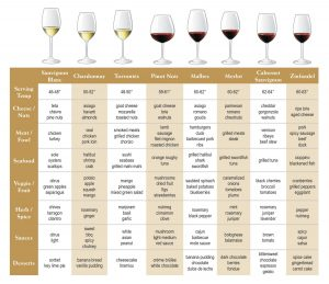 Food Wine Pairing